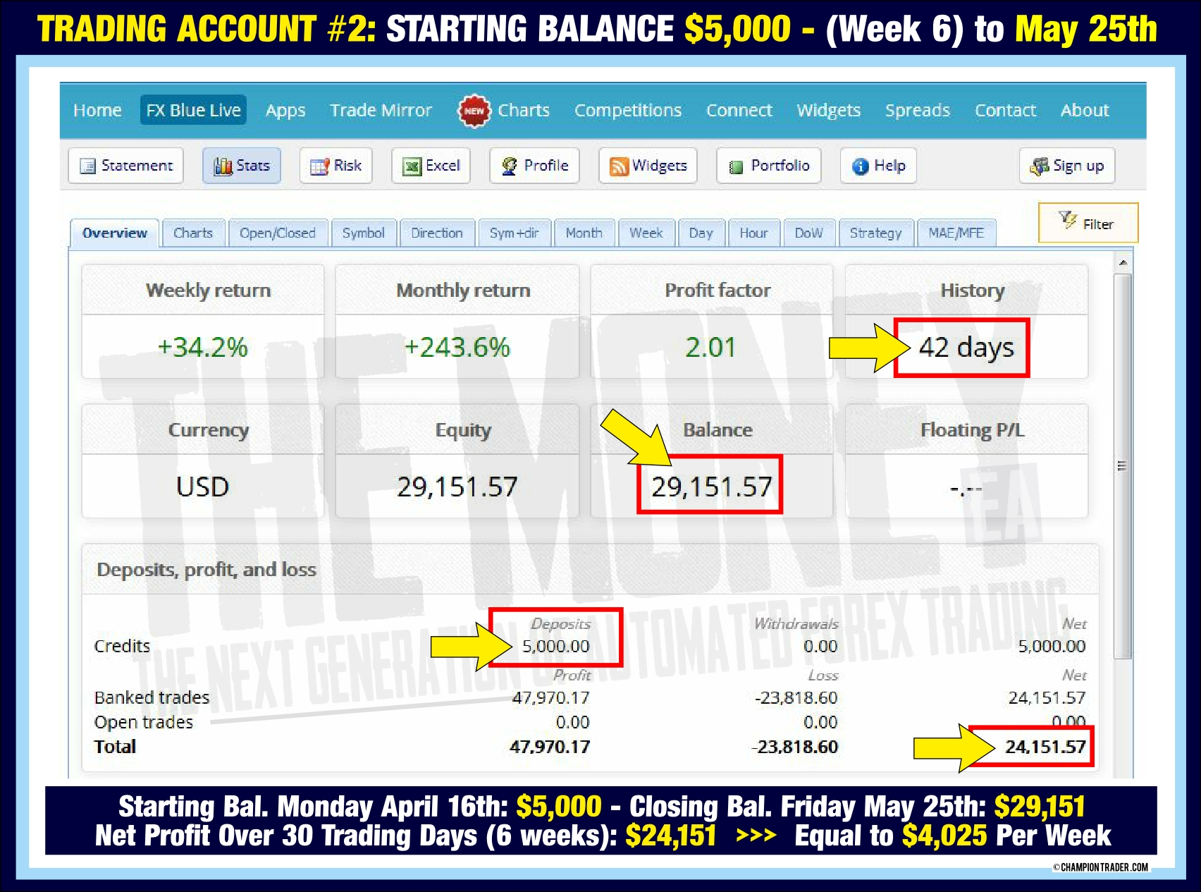 6 weeks trading to May 25th with The Money expert advisor forex trading v72-3
