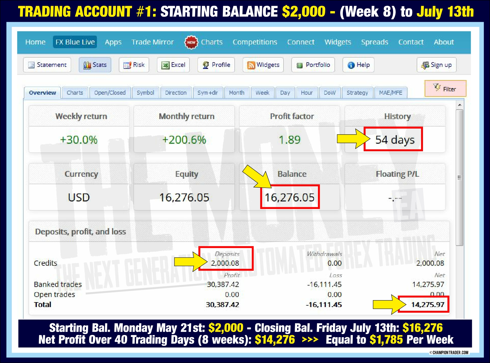 PAX to July 13th - $14276 profit after 8 weeks the money forex expert advisor