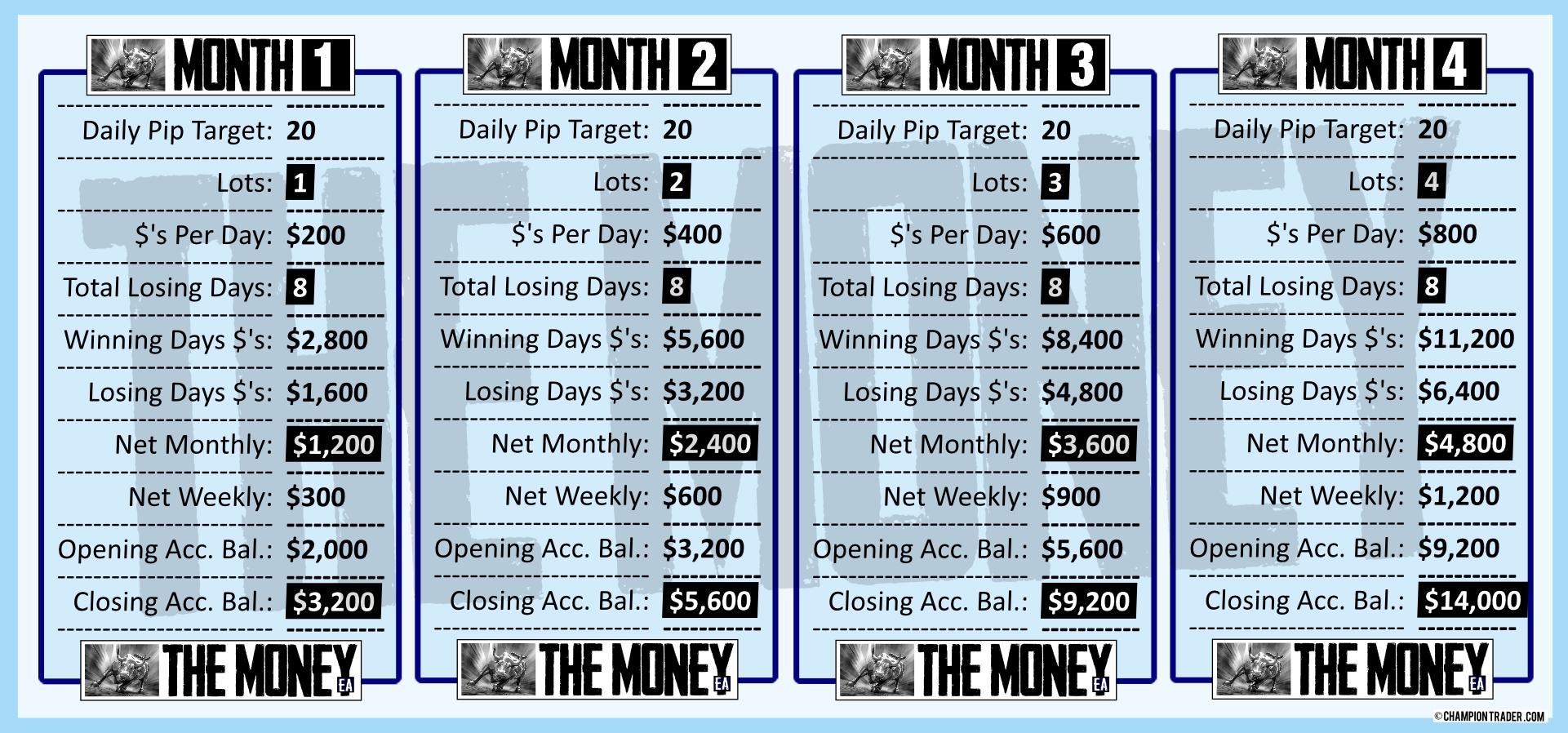 v2 MONTHS 1-4 trading with The Money EA forex expert advisor logo start making money today