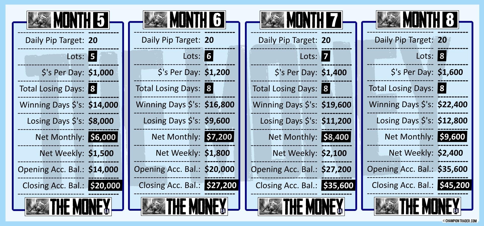 v2 MONTHS 5-8 trading with The Money EA forex expert advisor logo start making money today