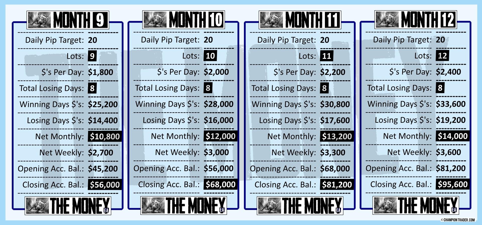 v2 MONTHS 9-12 trading with The Money EA forex expert advisor logo start making money today